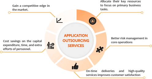 Outsourcing Tecnology