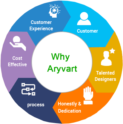 Why Aryvart